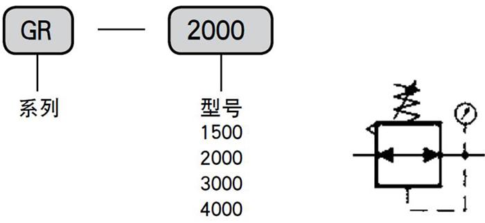 gr-3000减压阀型号说明和图形符号