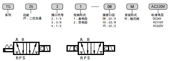 tg2532二位五通板式电磁阀型号说明和图形符号图片