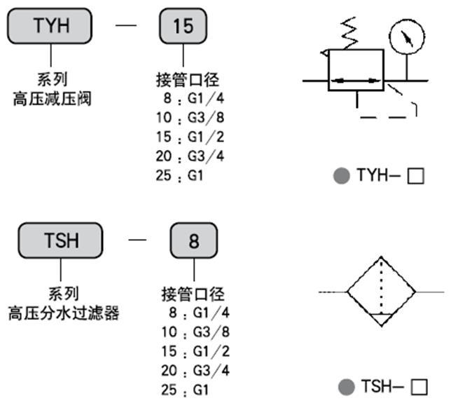 tyh高压减压阀型号说明和图形符号